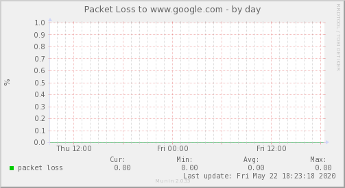 packetloss_Internacional_1-day