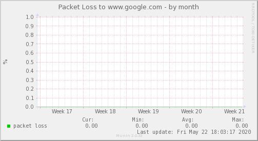 packetloss_Internacional_1-month