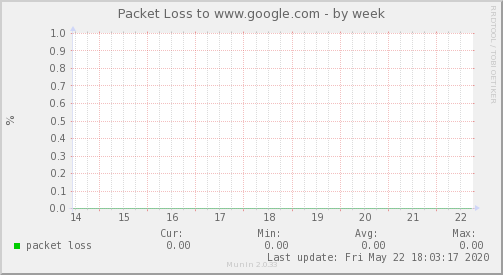 packetloss_Internacional_1-week