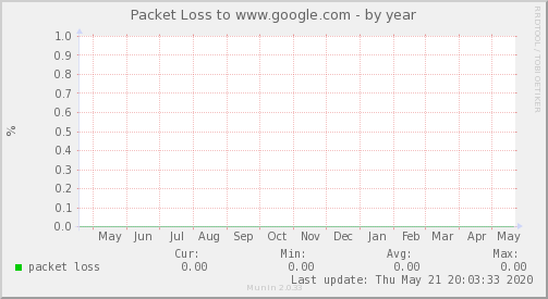 packetloss_Internacional_1-year