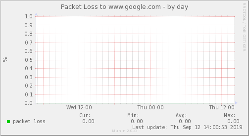 packetloss_Internacional_2-day