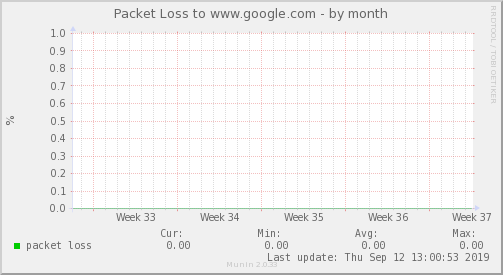 packetloss_Internacional_2-month