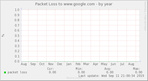 packetloss_Internacional_2-year