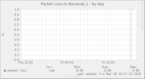 packetloss_Nacional_1-day