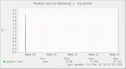 packetloss_Nacional_1-month