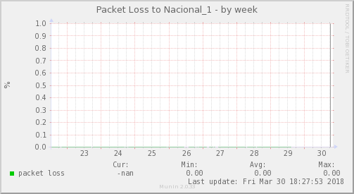 packetloss_Nacional_1-week