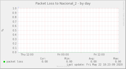packetloss_Nacional_2-day