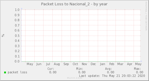 packetloss_Nacional_2-year