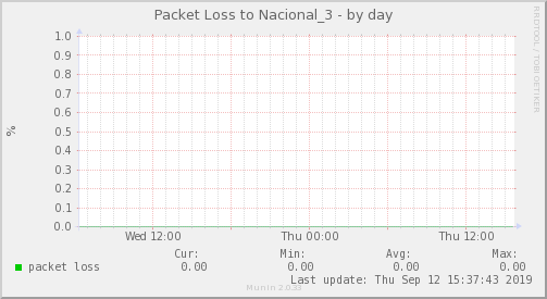packetloss_Nacional_3-day