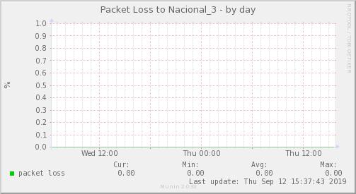 packetloss_Nacional_3-day