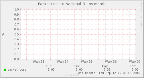 packetloss_Nacional_3-month
