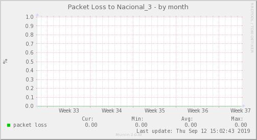 packetloss_Nacional_3-month