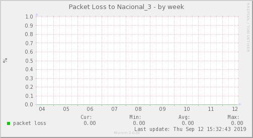 packetloss_Nacional_3-week