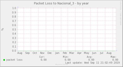 packetloss_Nacional_3-year