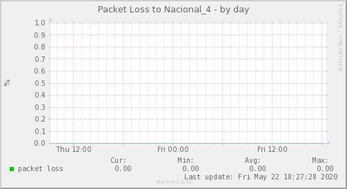 packetloss_Nacional_4-day