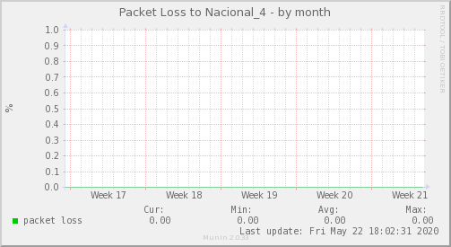 packetloss_Nacional_4-month