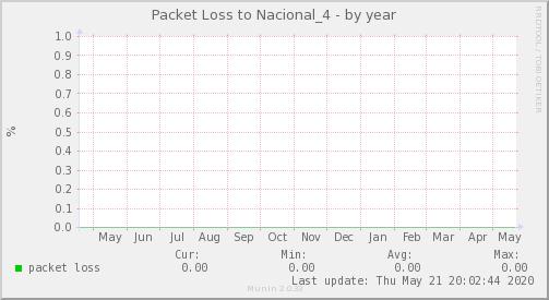 packetloss_Nacional_4-year