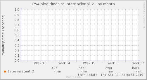 ping_Internacional_2-month