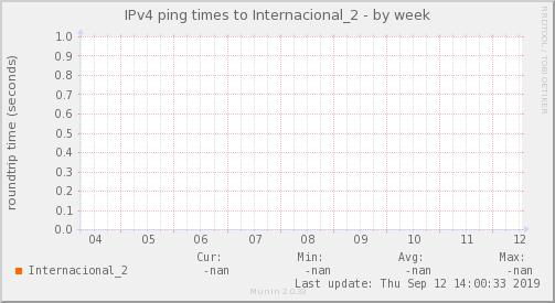 ping_Internacional_2-week