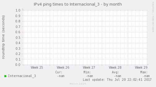 ping_Internacional_3-month