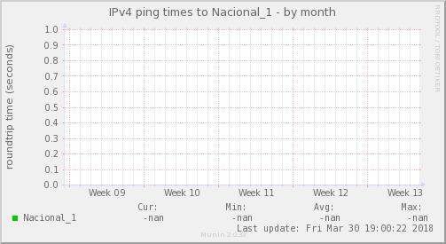 ping_Nacional_1-month