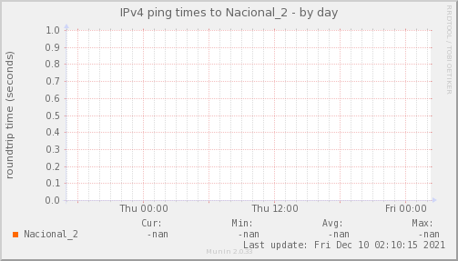 ping_Nacional_2-day