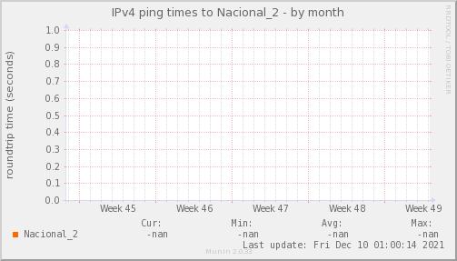 ping_Nacional_2-month