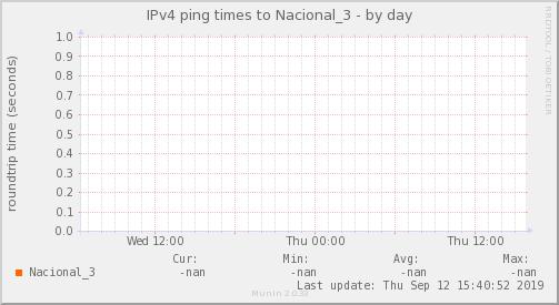 ping_Nacional_3-day