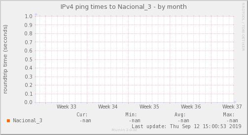 ping_Nacional_3-month