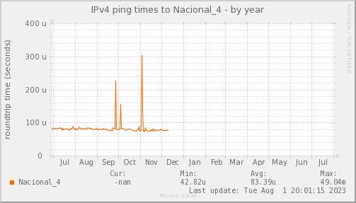 ping_Nacional_4-year