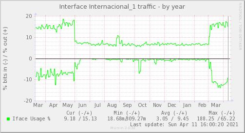 snmp_BGP1_Red_ifpercent_Internacional_1-year