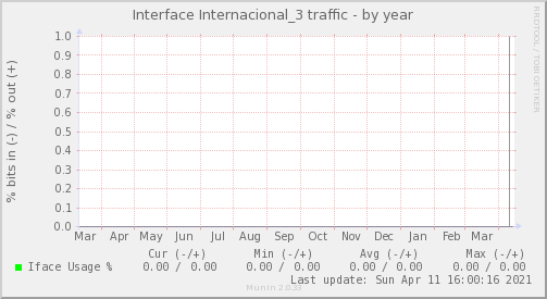 snmp_BGP1_Red_ifpercent_Internacional_3-year