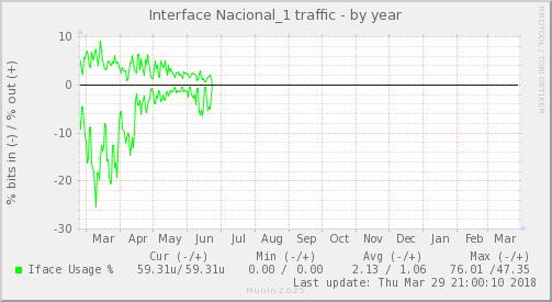 snmp_BGP1_Red_ifpercent_Nacional_1-year