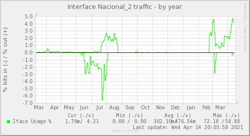 snmp_BGP1_Red_ifpercent_Nacional_2-year